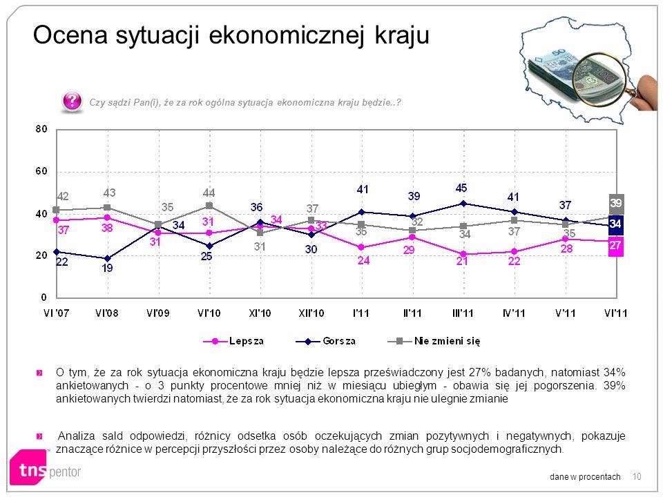 10 Ocena sytuacji ekonomicznej kraju dane w procentach O tym, że za rok sytuacja ekonomiczna kraju będzie lepsza przeświadczony jest 27% badanych, nat