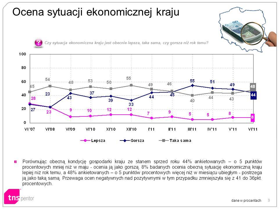 9 Ocena sytuacji ekonomicznej kraju dane w procentach Porównując obecną kondycję gospodarki kraju ze stanem sprzed roku 44% ankietowanych – o 5 punktó