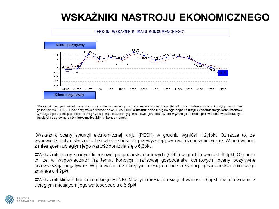 53% Polaków – czyli o 1pkt.