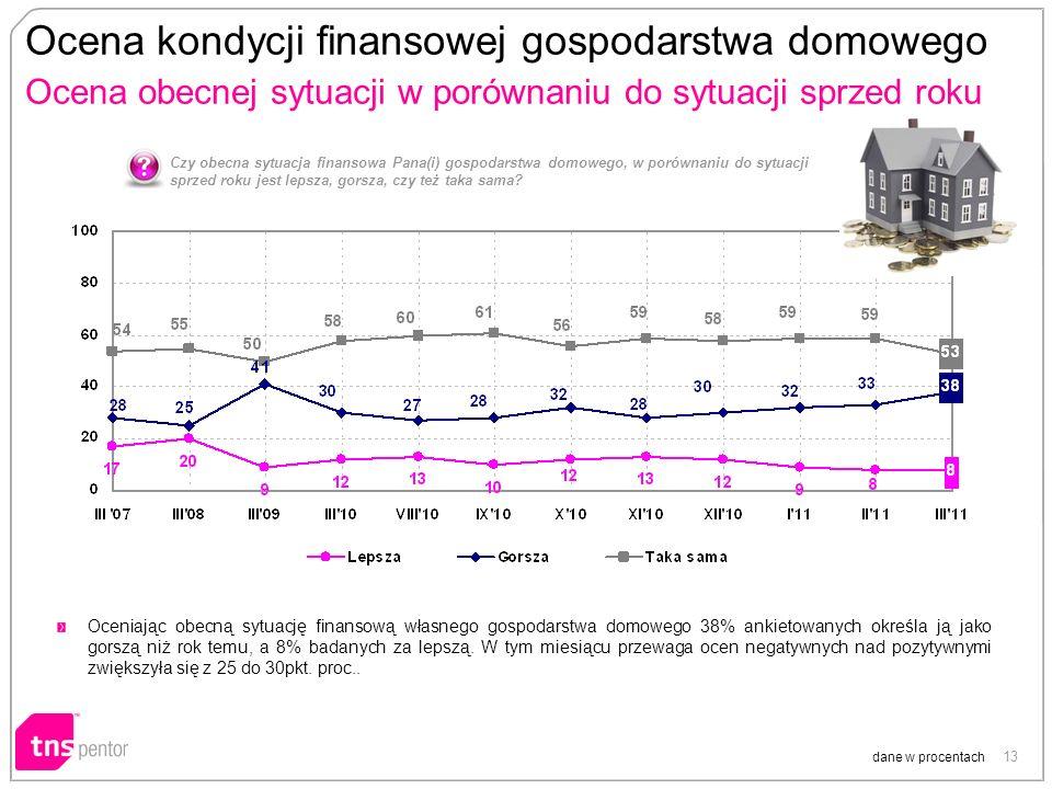13 Ocena kondycji finansowej gospodarstwa domowego Ocena obecnej sytuacji w porównaniu do sytuacji sprzed roku dane w procentach Czy obecna sytuacja finansowa Pana(i) gospodarstwa domowego, w porównaniu do sytuacji sprzed roku jest lepsza, gorsza, czy też taka sama.