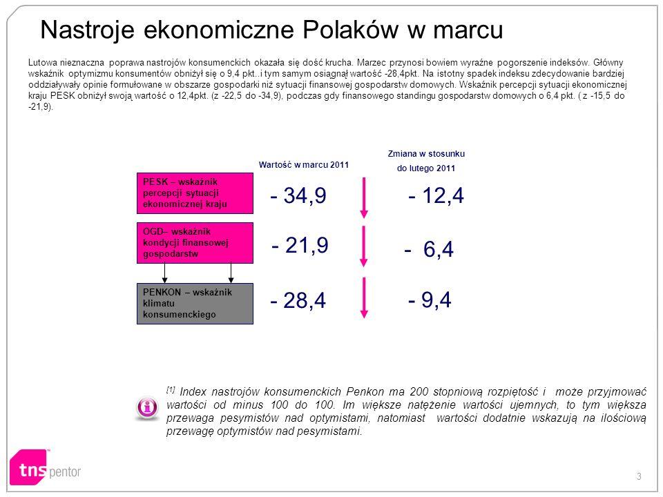3 Nastroje ekonomiczne Polaków w marcu [1] Index nastrojów konsumenckich Penkon ma 200 stopniową rozpiętość i może przyjmować wartości od minus 100 do 100.