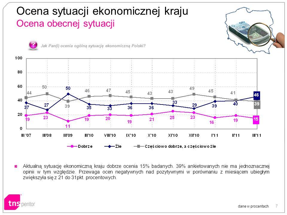 7 Ocena sytuacji ekonomicznej kraju Ocena obecnej sytuacji dane w procentach Jak Pan(i) ocenia ogólną sytuację ekonomiczną Polski.