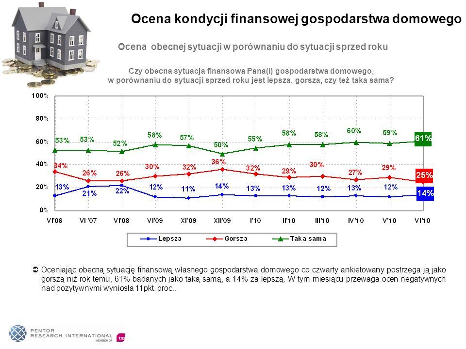 Ocena obecnej sytuacji w porównaniu do sytuacji sprzed roku Oceniając obecną sytuację finansową własnego gospodarstwa domowego co czwarty ankietowany postrzega ją jako gorszą niż rok temu, 61% badanych jako taką samą, a 14% za lepszą.