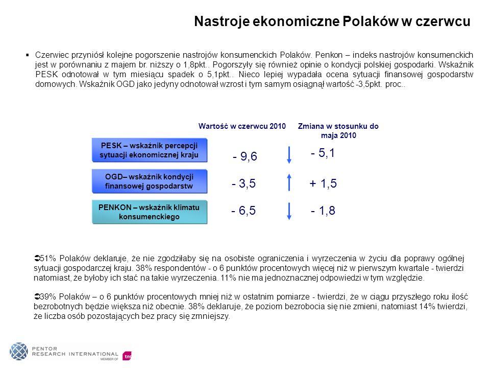 Nastroje ekonomiczne Polaków w czerwcu PESK – wskaźnik percepcji sytuacji ekonomicznej kraju - 5,1 OGD– wskaźnik kondycji finansowej gospodarstw + 1,5 PENKON – wskaźnik klimatu konsumenckiego - 1,8 - 9,6 Wartość w czerwcu 2010 - 3,5 - 6,5 Zmiana w stosunku do maja 2010 Czerwiec przyniósł kolejne pogorszenie nastrojów konsumenckich Polaków.