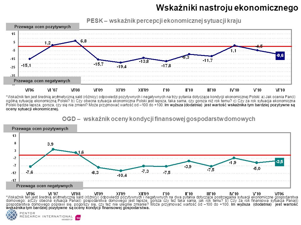 55% Polaków opowiada się za tym, aby zachodnie firmy jak najwięcej inwestowały w Polsce.