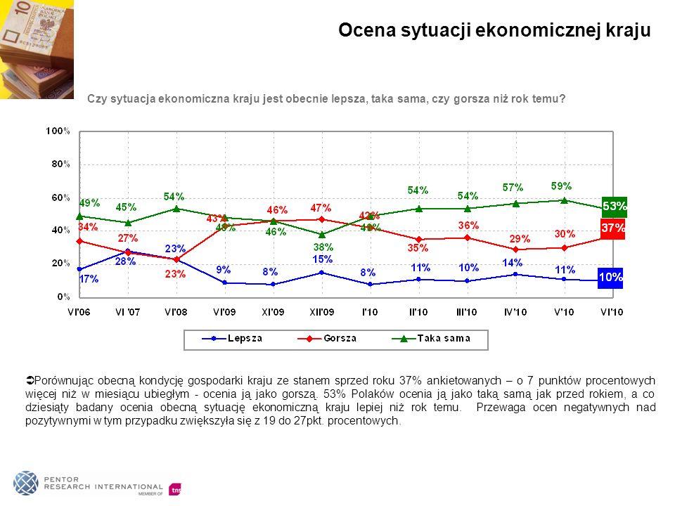 O tym, że za rok sytuacja ekonomiczna kraju będzie lepsza przeświadczonych jest 31% badanych.
