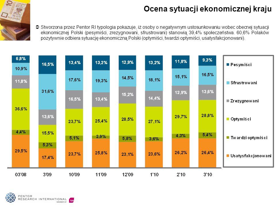 Stworzona przez Pentor RI typologia pokazuje, iż osoby o negatywnym ustosunkowaniu wobec obecnej sytuacji ekonomicznej Polski (pesymiści, zrezygnowani, sfrustrowani) stanowią 39,4% społeczeństwa.