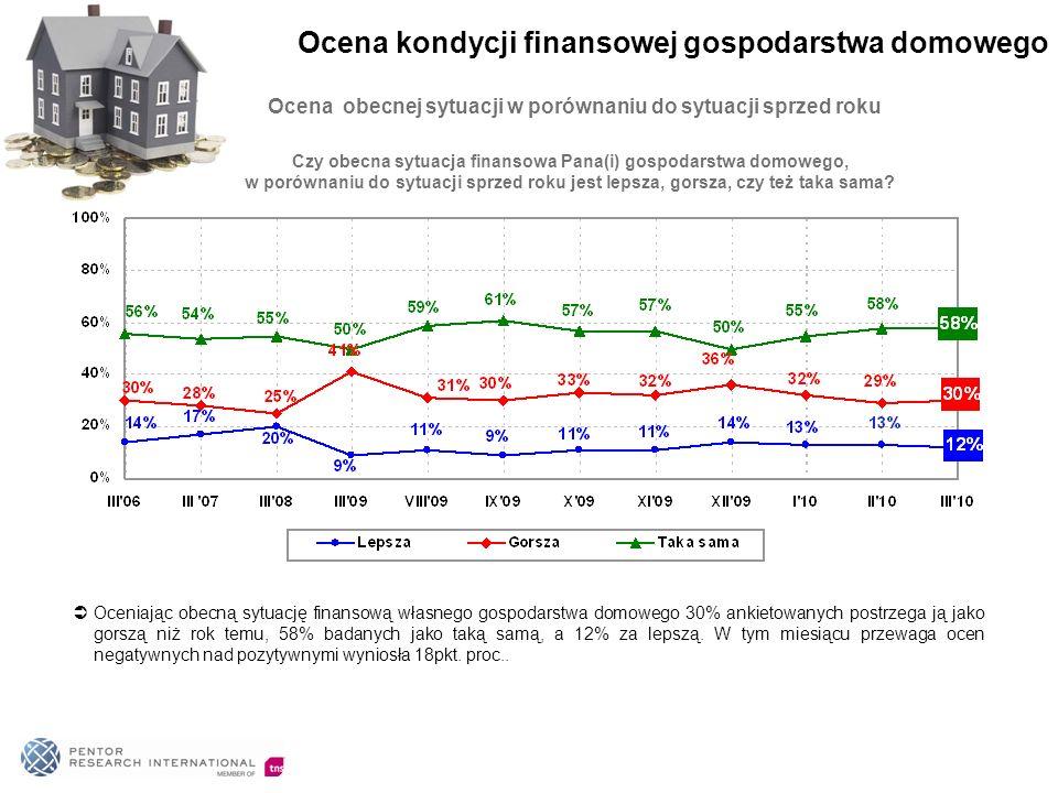 Ocena obecnej sytuacji w porównaniu do sytuacji sprzed roku Oceniając obecną sytuację finansową własnego gospodarstwa domowego 30% ankietowanych postrzega ją jako gorszą niż rok temu, 58% badanych jako taką samą, a 12% za lepszą.