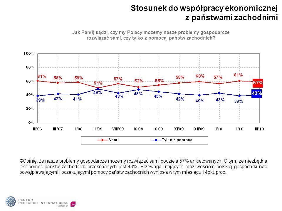 Jak Pan(i) sądzi, czy my Polacy możemy nasze problemy gospodarcze rozwiązać sami, czy tylko z pomocą państw zachodnich.