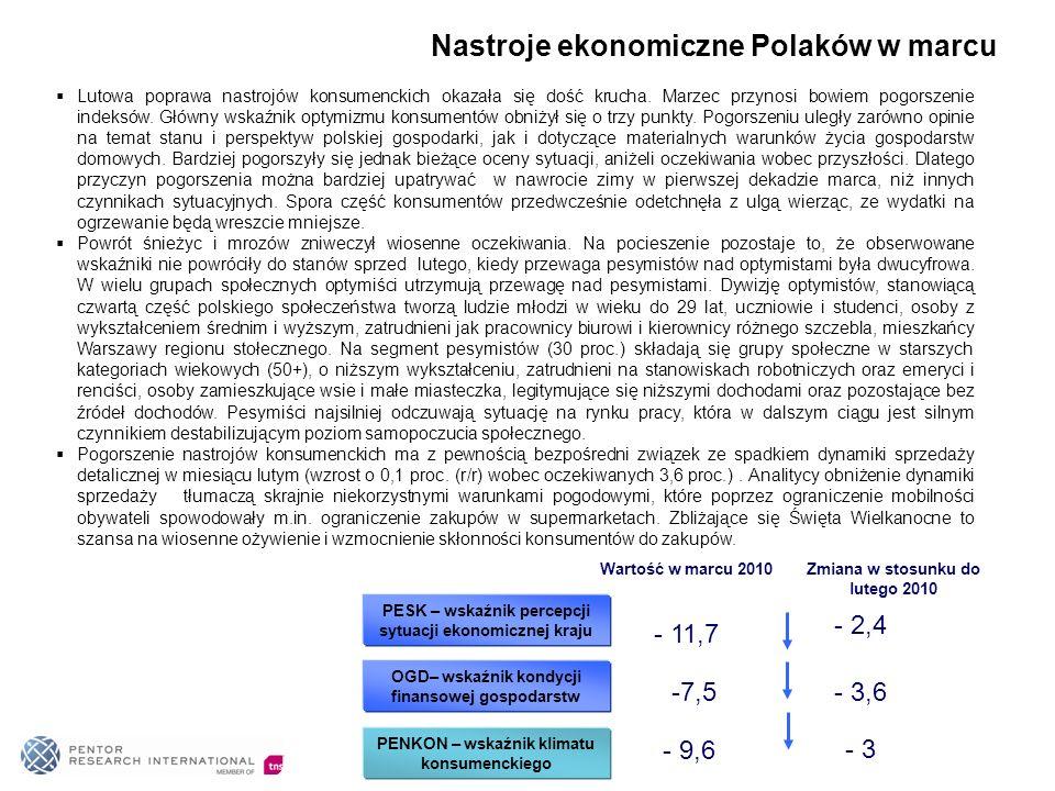 Nastroje ekonomiczne Polaków w marcu Lutowa poprawa nastrojów konsumenckich okazała się dość krucha.