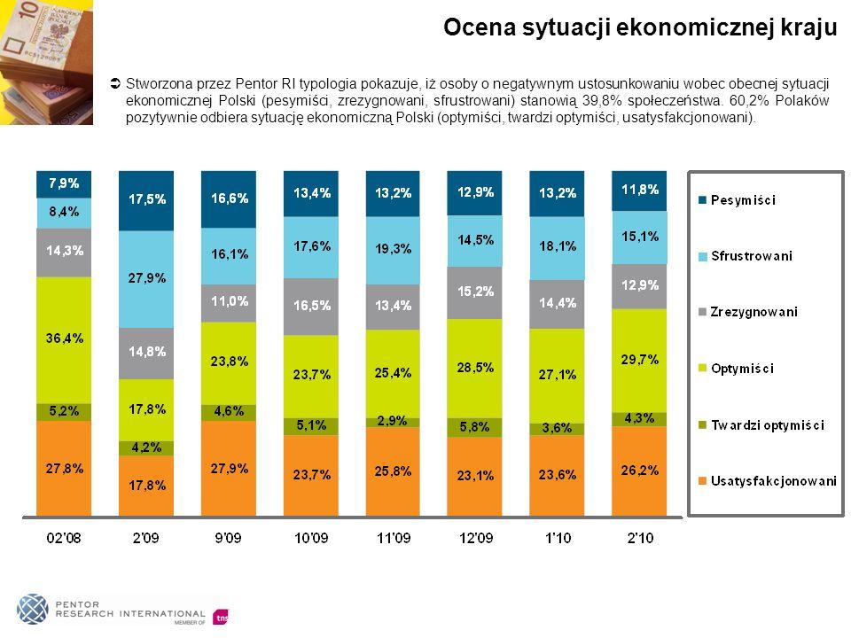 Stworzona przez Pentor RI typologia pokazuje, iż osoby o negatywnym ustosunkowaniu wobec obecnej sytuacji ekonomicznej Polski (pesymiści, zrezygnowani, sfrustrowani) stanowią 39,8% społeczeństwa.