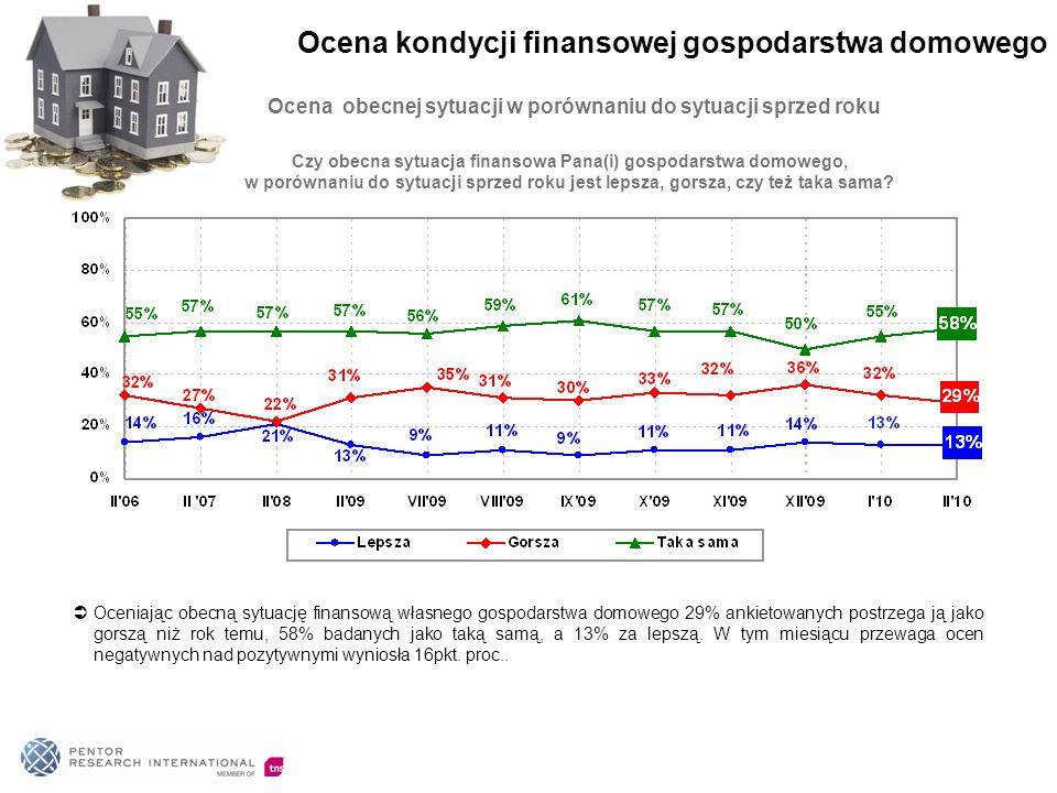 Ocena obecnej sytuacji w porównaniu do sytuacji sprzed roku Oceniając obecną sytuację finansową własnego gospodarstwa domowego 29% ankietowanych postrzega ją jako gorszą niż rok temu, 58% badanych jako taką samą, a 13% za lepszą.