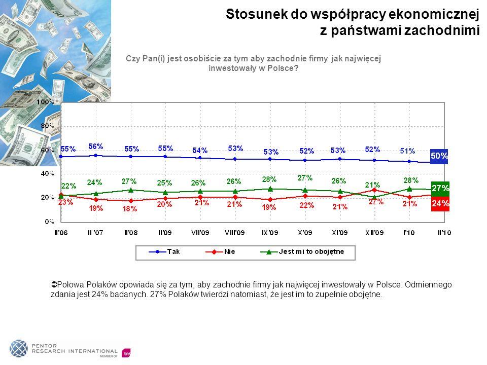 Połowa Polaków opowiada się za tym, aby zachodnie firmy jak najwięcej inwestowały w Polsce. Odmiennego zdania jest 24% badanych. 27% Polaków twierdzi