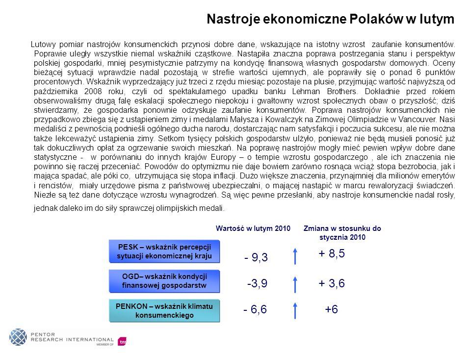 Nastroje ekonomiczne Polaków w lutym Lutowy pomiar nastrojów konsumenckich przynosi dobre dane, wskazujące na istotny wzrost zaufanie konsumentów. Pop