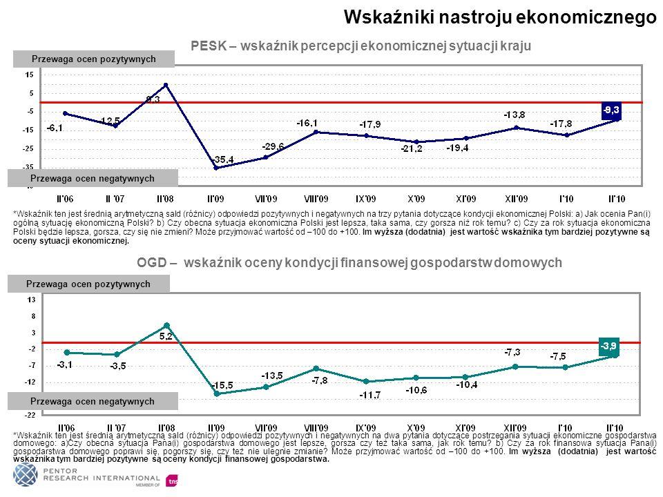 PESK – wskaźnik percepcji ekonomicznej sytuacji kraju Przewaga ocen pozytywnych Przewaga ocen negatywnych OGD – wskaźnik oceny kondycji finansowej gos