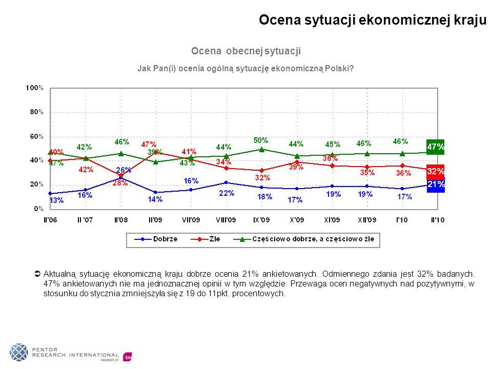 Jak Pan(i) ocenia ogólną sytuację ekonomiczną Polski? Ocena obecnej sytuacji Aktualną sytuację ekonomiczną kraju dobrze ocenia 21% ankietowanych. Odmi
