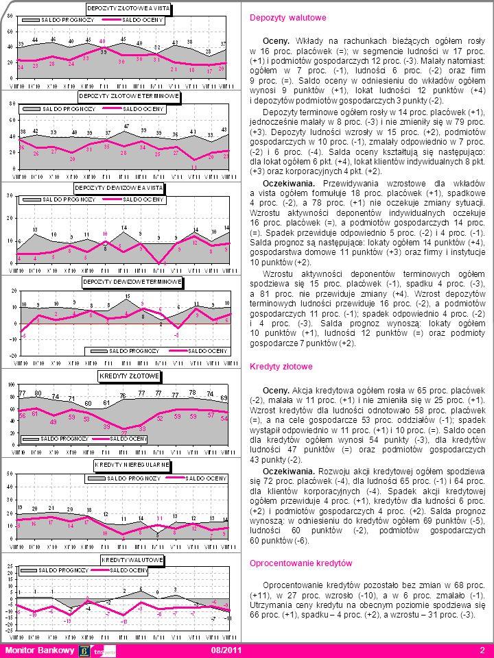 Monitor Bankowy 08/2011 2 Depozyty walutowe Oceny.