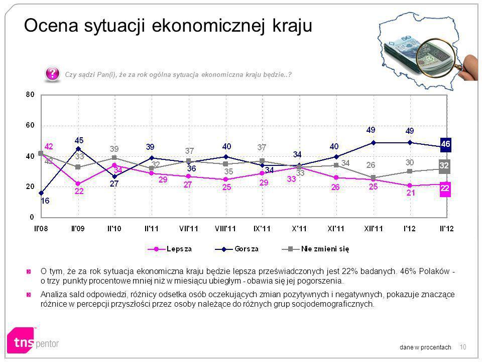 10 Ocena sytuacji ekonomicznej kraju dane w procentach O tym, że za rok sytuacja ekonomiczna kraju będzie lepsza przeświadczonych jest 22% badanych. 4