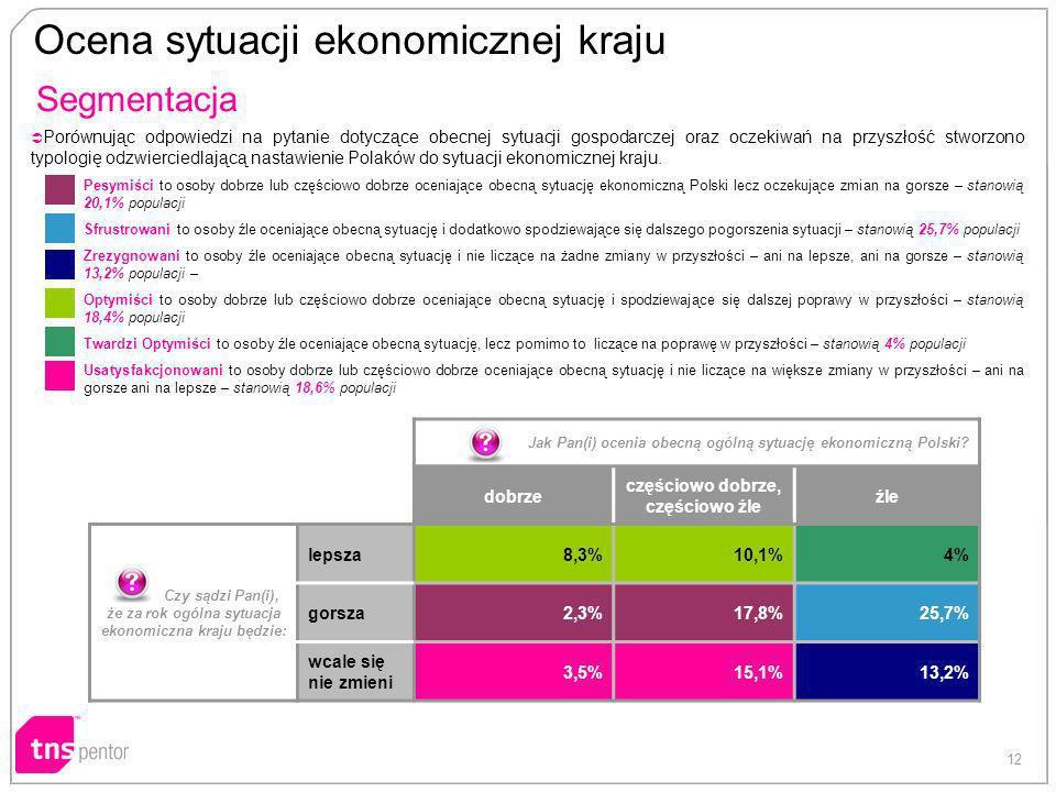 12 Ocena sytuacji ekonomicznej kraju Porównując odpowiedzi na pytanie dotyczące obecnej sytuacji gospodarczej oraz oczekiwań na przyszłość stworzono typologię odzwierciedlającą nastawienie Polaków do sytuacji ekonomicznej kraju.