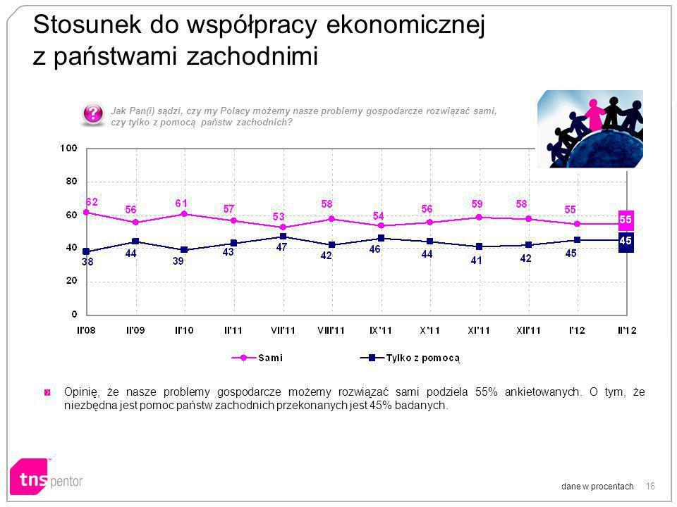 16 Stosunek do współpracy ekonomicznej z państwami zachodnimi dane w procentach Opinię, że nasze problemy gospodarcze możemy rozwiązać sami podziela 55% ankietowanych.