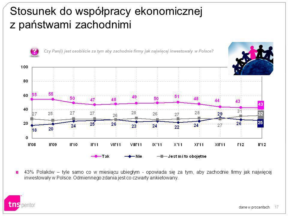 17 Stosunek do współpracy ekonomicznej z państwami zachodnimi Czy Pan(i) jest osobiście za tym aby zachodnie firmy jak najwięcej inwestowały w Polsce?