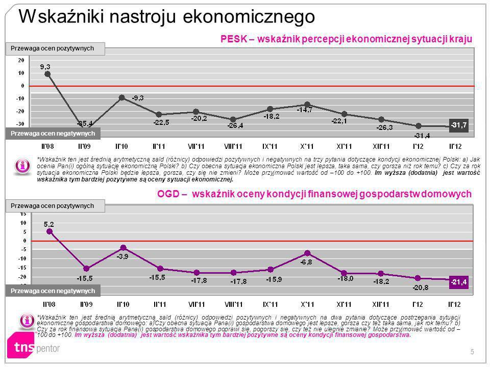 5 PESK – wskaźnik percepcji ekonomicznej sytuacji kraju OGD – wskaźnik oceny kondycji finansowej gospodarstw domowych Wskaźniki nastroju ekonomicznego