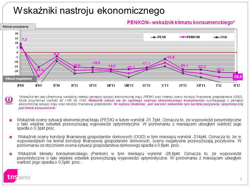 6 PENKON– wskaźnik klimatu konsumenckiego* *Wskaźnik ten jest uśrednioną wartością indeksu percepcji sytuacji ekonomicznej kraju (PESK) oraz indeksu o