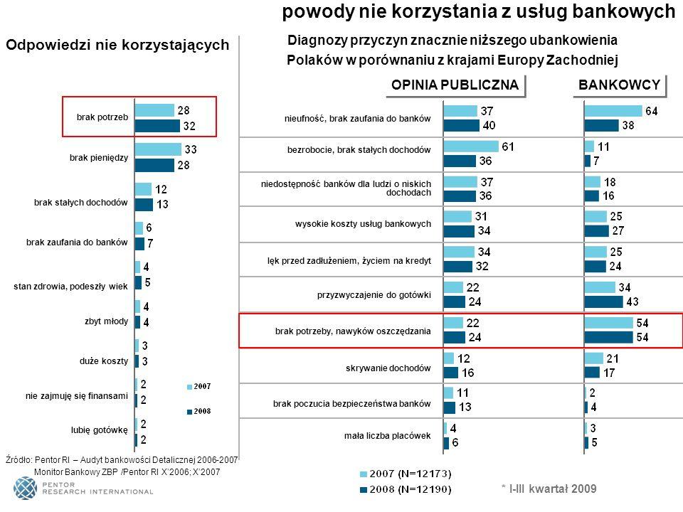 powody nie korzystania z usług bankowych Źródło: Pentor RI – Audyt bankowości Detalicznej 2006-2007 Monitor Bankowy ZBP /Pentor RI X2006; X2007 Odpowi