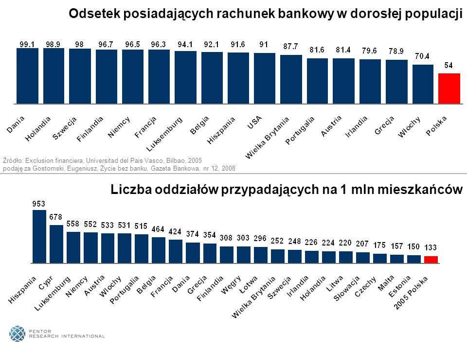 Liczba oddziałów przypadających na 1 mln mieszkańców Odsetek posiadających rachunek bankowy w dorosłej populacji Źródło: Exclusion financiera, Univers