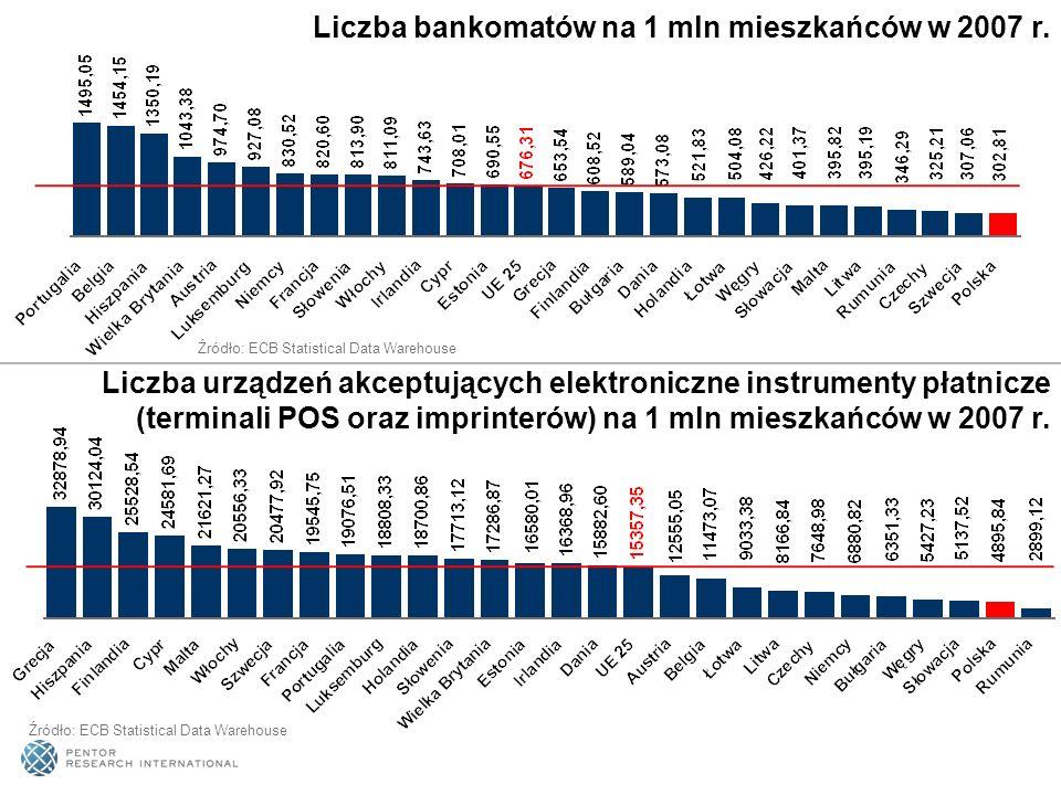 Liczba bankomatów na 1 mln mieszkańców w 2007 r. Liczba urządzeń akceptujących elektroniczne instrumenty płatnicze (terminali POS oraz imprinterów) na