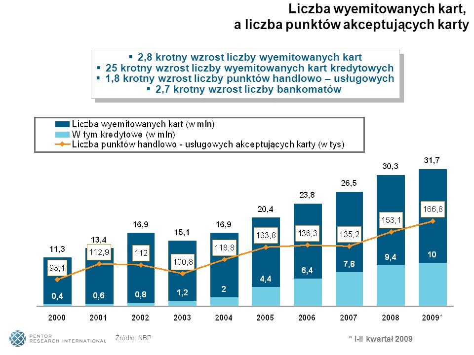 Źródło: NBP 2,8 krotny wzrost liczby wyemitowanych kart 25 krotny wzrost liczby wyemitowanych kart kredytowych 1,8 krotny wzrost liczby punktów handlo