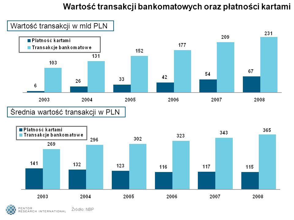 Deklarujący posiadanie konta oraz karty bankowej AUDYT BANKOWOŚCI DETALICZNEJ