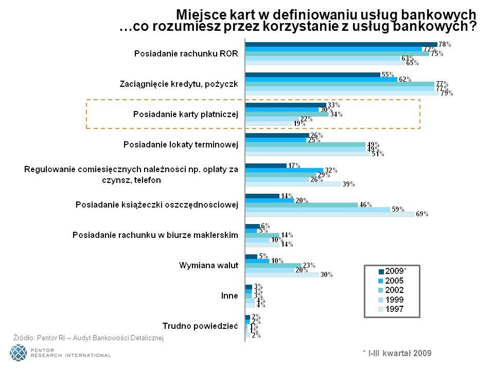 Źródło: Pentor RI – Audyt Bankowości Detalicznej Powody nie płacenia za zakupy mimo posiadania karty Powody nie posiadania kart Źródło: CBOS, Korzystanie z kart płatniczych w Polsce, Słowacji i na Węgrzech, maj 2007 w %