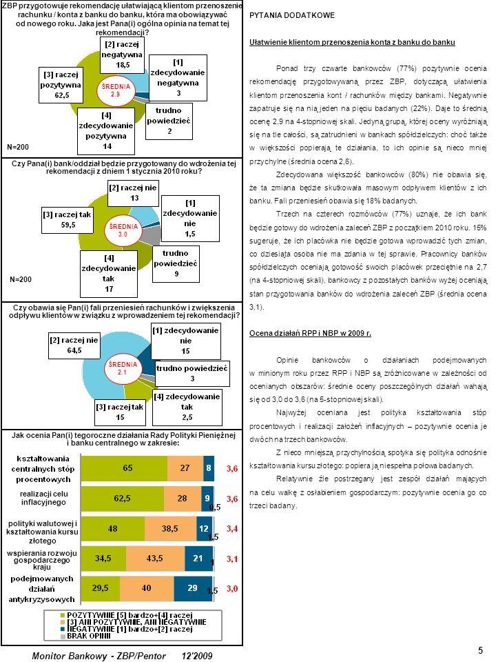 5 Monitor Bankowy - ZBP/Pentor 12 2009 PYTANIA DODATKOWE Ułatwienie klientom przenoszenia konta z banku do banku Ponad trzy czwarte bankowców (77%) pozytywnie ocenia rekomendację przygotowywaną przez ZBP, dotyczącą ułatwienia klientom przenoszenia kont / rachunków między bankami.