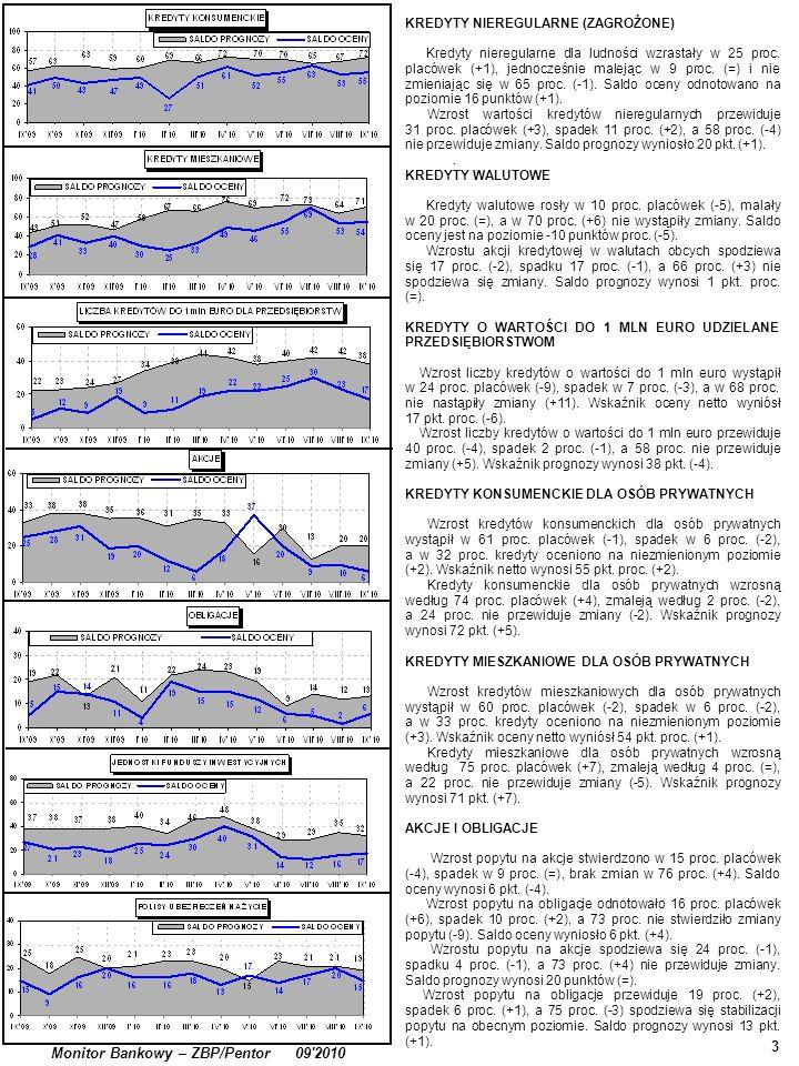 3 Monitor Bankowy – ZBP/Pentor 09 2010 KREDYTY NIEREGULARNE (ZAGROŻONE) Kredyty nieregularne dla ludności wzrastały w 25 proc.