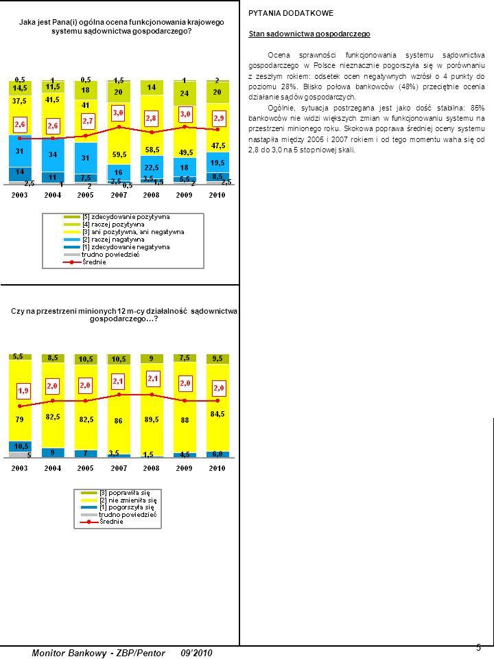 5 Monitor Bankowy - ZBP/Pentor 092010 PYTANIA DODATKOWE Stan sądownictwa gospodarczego Ocena sprawności funkcjonowania systemu sądownictwa gospodarczego w Polsce nieznacznie pogorszyła się w porównaniu z zeszłym rokiem: odsetek ocen negatywnych wzrósł o 4 punkty do poziomu 28%.
