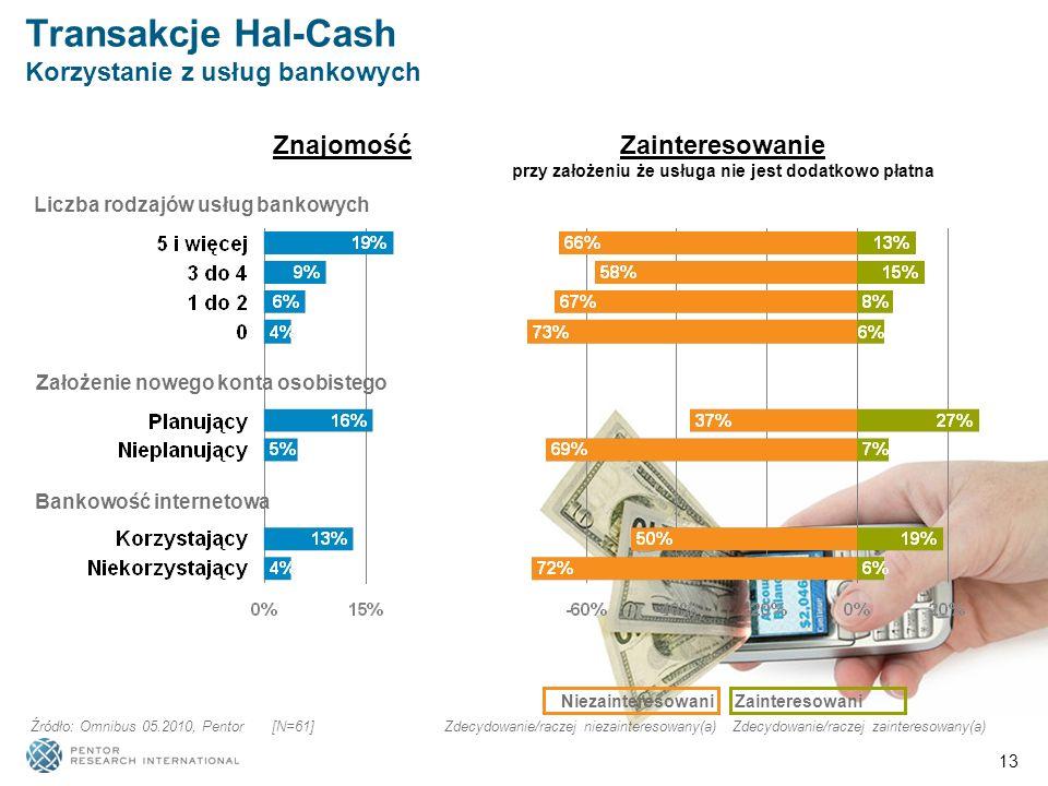 13 Liczba rodzajów usług bankowych Bankowość internetowa Założenie nowego konta osobistego NiezainteresowaniZainteresowani Zdecydowanie/raczej zainteresowany(a)Zdecydowanie/raczej niezainteresowany(a) Źródło: Omnibus 05.2010, Pentor [N=61] Znajomość Zainteresowanie przy założeniu że usługa nie jest dodatkowo płatna Transakcje Hal-Cash Korzystanie z usług bankowych