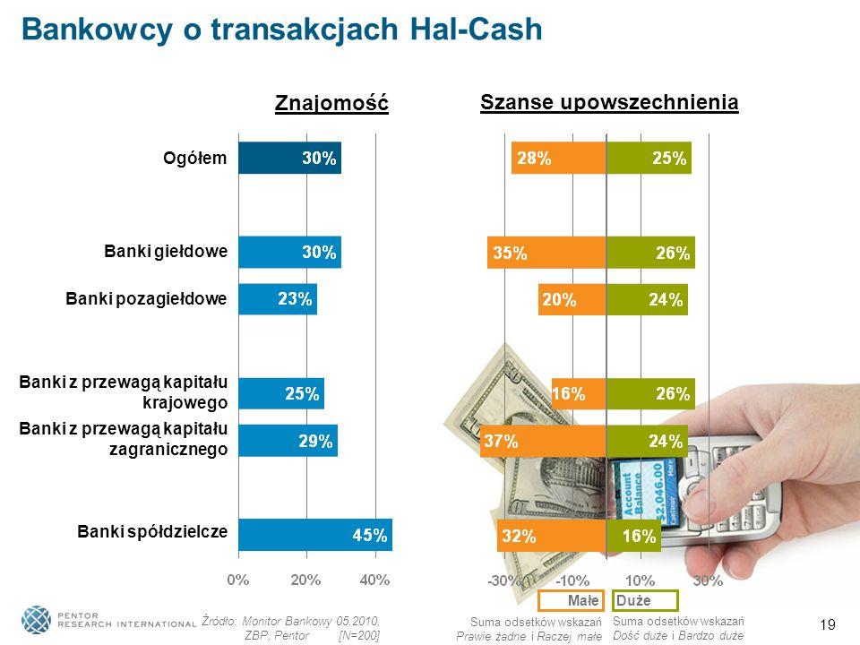 19 Bankowcy o transakcjach Hal-Cash Ogółem Banki giełdowe Banki pozagiełdowe Banki z przewagą kapitału krajowego Banki z przewagą kapitału zagranicznego Banki spółdzielcze Znajomość Szanse upowszechnienia MałeDuże Źródło: Monitor Bankowy 05.2010, ZBP, Pentor [N=200] Suma odsetków wskazań Prawie żadne i Raczej małe Suma odsetków wskazań Dość duże i Bardzo duże