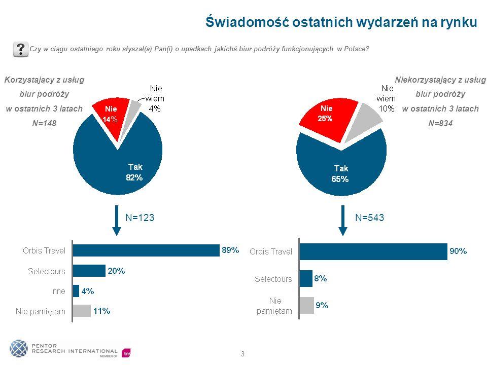 3 Świadomość ostatnich wydarzeń na rynku Czy w ciągu ostatniego roku słyszał(a) Pan(i) o upadkach jakichś biur podróży funkcjonujących w Polsce? N=123