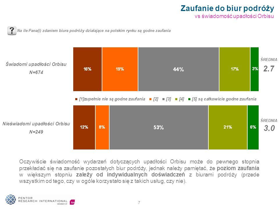 7 Zaufanie do biur podróży vs świadomość upadłości Orbisu Na ile Pana(i) zdaniem biura podróży działające na polskim rynku są godne zaufania Świadomi upadłości Orbisu N=674 Nieświadomi upadłości Orbisu N=249 ŚREDNIA 2.7 3.0 ŚREDNIA Oczywiście świadomość wydarzeń dotyczących upadłości Orbisu może do pewnego stopnia przekładać się na zaufanie pozostałych biur podróży, jednak należy pamiętać, że poziom zaufania w większym stopniu zależy od indywidualnych doświadczeń z biurami podróży (przede wszystkim od tego, czy w ogóle korzystało się z takich usług, czy nie).