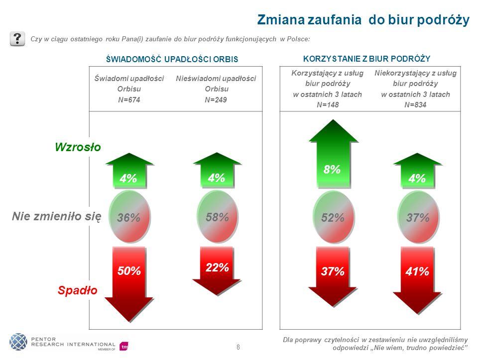 Świadomi upadłości Orbisu N=674 Nieświadomi upadłości Orbisu N=249 8 Zmiana zaufania do biur podróży Czy w ciągu ostatniego roku Pana(i) zaufanie do biur podróży funkcjonujących w Polsce: 4% 50% 36% 4% 22% 58% 8% 37% 52% 41% 37% 4% Dla poprawy czytelności w zestawieniu nie uwzględniliśmy odpowiedzi Nie wiem, trudno powiedzieć Wzrosło Spadło Nie zmieniło się ŚWIADOMOŚĆ UPADŁOŚCI ORBIS Korzystający z usług biur podróży w ostatnich 3 latach N=148 Niekorzystający z usług biur podróży w ostatnich 3 latach N=834 KORZYSTANIE Z BIUR PODRÓŻY