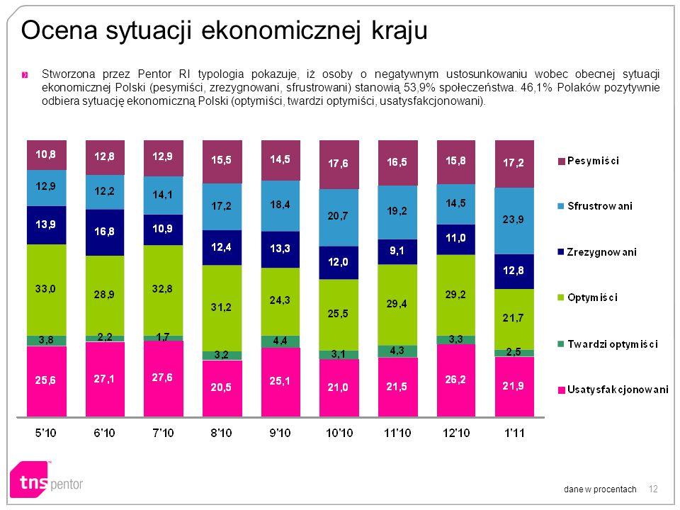 12 Ocena sytuacji ekonomicznej kraju dane w procentach Stworzona przez Pentor RI typologia pokazuje, iż osoby o negatywnym ustosunkowaniu wobec obecnej sytuacji ekonomicznej Polski (pesymiści, zrezygnowani, sfrustrowani) stanowią 53,9% społeczeństwa.