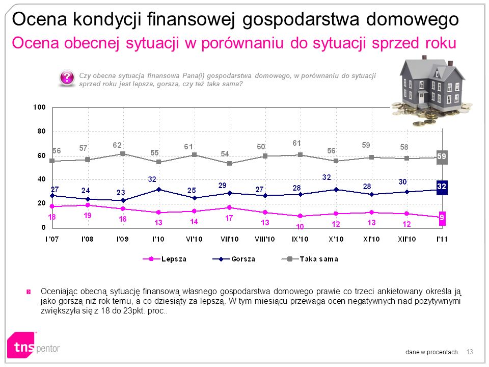 13 Ocena kondycji finansowej gospodarstwa domowego Ocena obecnej sytuacji w porównaniu do sytuacji sprzed roku dane w procentach Czy obecna sytuacja f