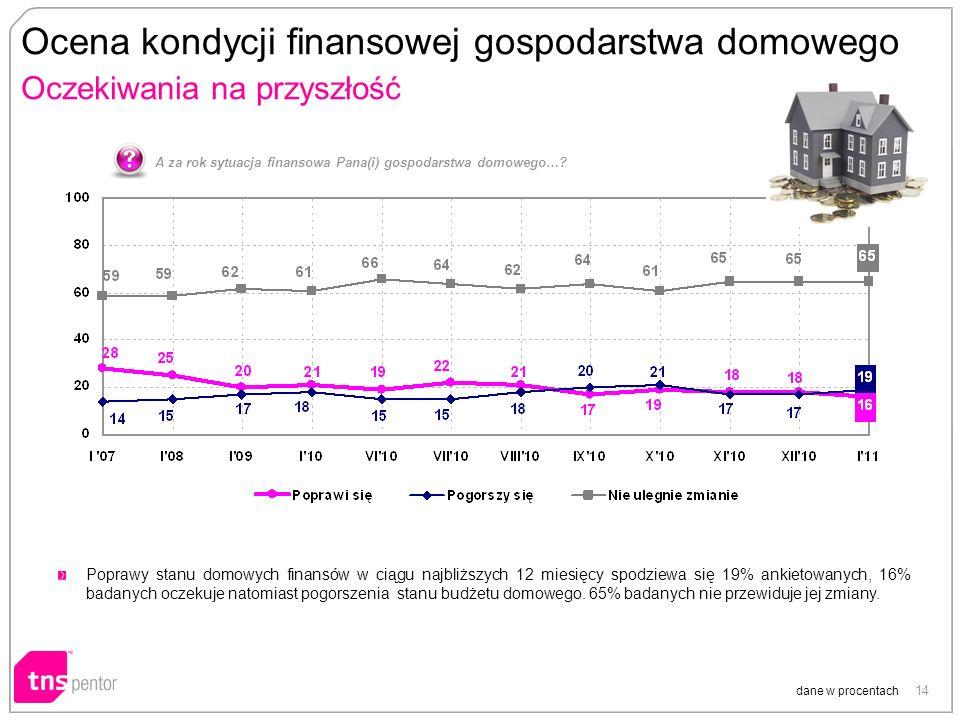 14 Ocena kondycji finansowej gospodarstwa domowego Oczekiwania na przyszłość A za rok sytuacja finansowa Pana(i) gospodarstwa domowego…? Poprawy stanu