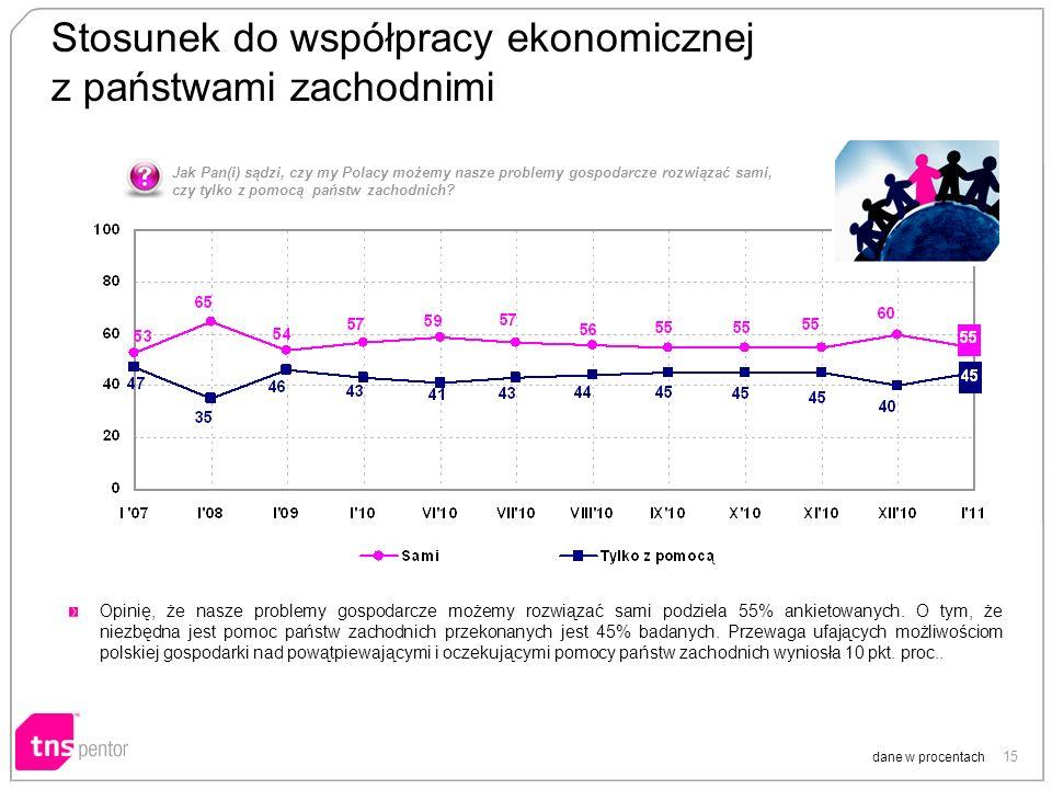 15 Stosunek do współpracy ekonomicznej z państwami zachodnimi dane w procentach Opinię, że nasze problemy gospodarcze możemy rozwiązać sami podziela 5