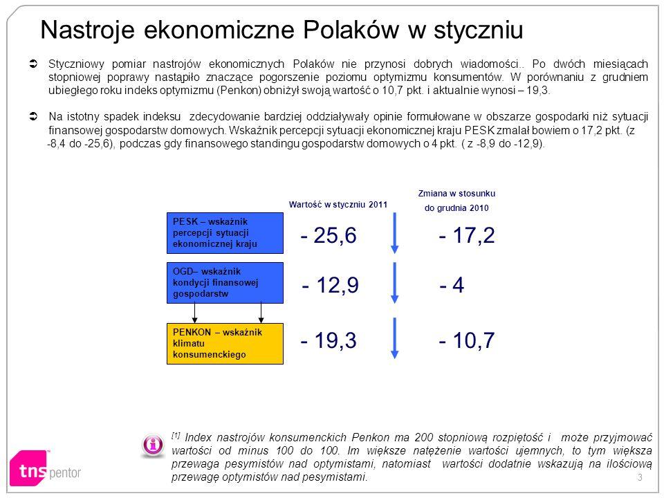 3 Nastroje ekonomiczne Polaków w styczniu [1] Index nastrojów konsumenckich Penkon ma 200 stopniową rozpiętość i może przyjmować wartości od minus 100 do 100.