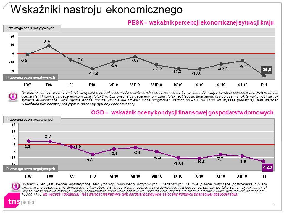 4 PESK – wskaźnik percepcji ekonomicznej sytuacji kraju OGD – wskaźnik oceny kondycji finansowej gospodarstw domowych Wskaźniki nastroju ekonomicznego *Wskaźnik ten jest średnią arytmetyczną sald (różnicy) odpowiedzi pozytywnych i negatywnych na trzy pytania dotyczące kondycji ekonomicznej Polski: a) Jak ocenia Pan(i) ogólną sytuację ekonomiczną Polski.