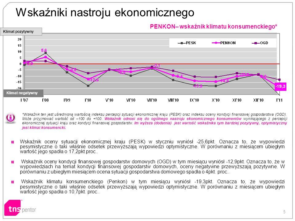 5 PENKON– wskaźnik klimatu konsumenckiego* *Wskaźnik ten jest uśrednioną wartością indeksu percepcji sytuacji ekonomicznej kraju (PESK) oraz indeksu o