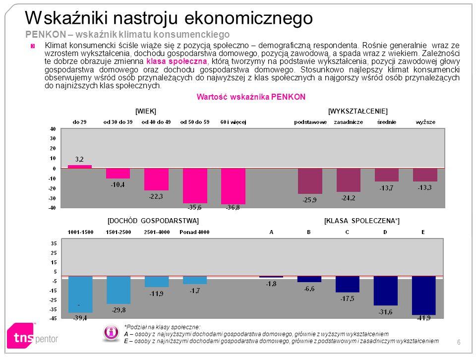 6 PENKON – wskaźnik klimatu konsumenckiego [WIEK][WYKSZTAŁCENIE] [DOCHÓD GOSPODARSTWA][KLASA SPOLECZENA*] Wartość wskaźnika PENKON *Podział na klasy społeczne: A – osoby z najwyższymi dochodami gospodarstwa domowego, głównie z wyższym wykształceniem E – osoby z najniższymi dochodami gospodarstwa domowego, głównie z podstawowym i zasadniczym wykształceniem Wskaźniki nastroju ekonomicznego - Klimat konsumencki ściśle wiąże się z pozycją społeczno – demograficzną respondenta.