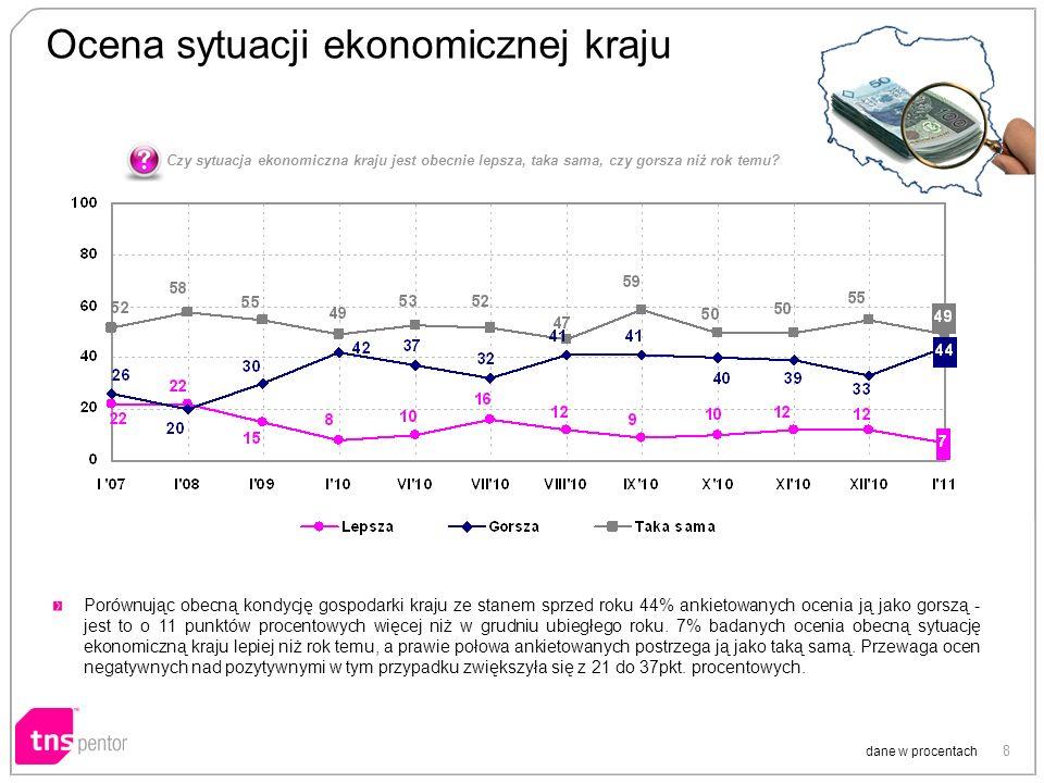 9 Ocena sytuacji ekonomicznej kraju dane w procentach O tym, że za rok sytuacja ekonomiczna kraju będzie lepsza przeświadczony jest prawie co czwarty badany, natomiast 41% obawia się jej pogorszenia.